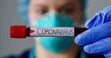 झारखंड में 288 मरीजों ने दी कोरोना को मात